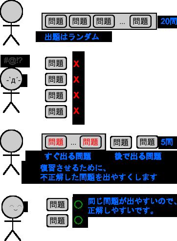 ランダム出題のイメージ
